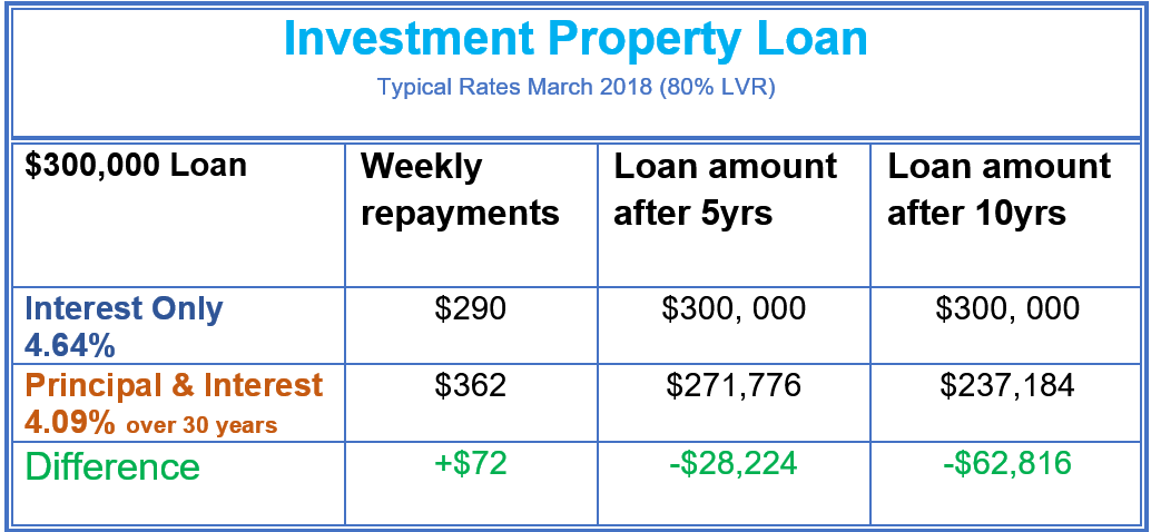 Property Investors- Do you still have an Interest Only Loan